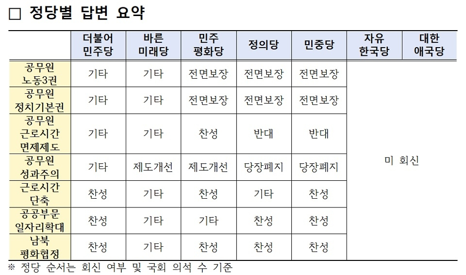 '6.13 지방선거 정당 정책질의 결과' 자료 발췌 ⓒ 국가공무원노동조합