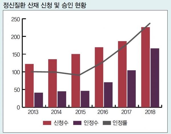 2013~2018년 정신질환의 산재 신청과 승인 현황. 자료 = 근로복지공단